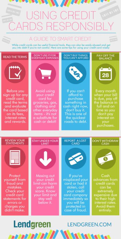 Using Credit Cards Responsibly - INFOGRAPHIC