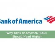 Why Bank of America (BAC) Should Head Higher