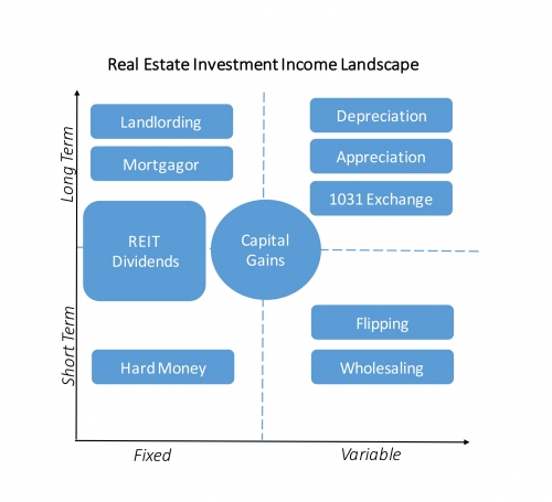 real estate investment income
