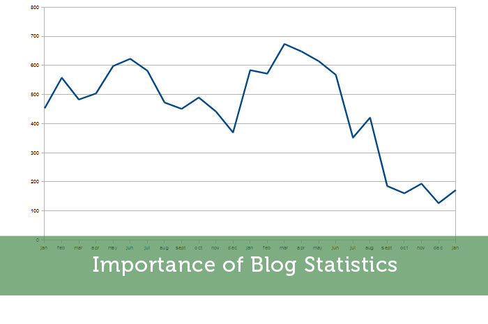 Importance of Blog Statistics