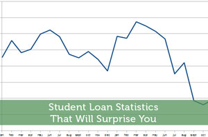 Student Loan Statistics That Will Surprise You