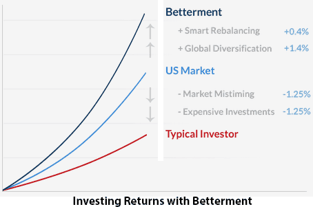 Betterment investing returns