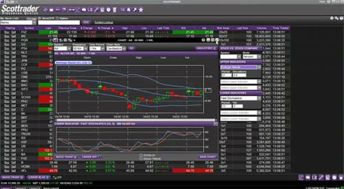 Scottrade Streaming Quotes, ETF View