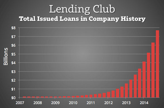 Data from the Lending Club review