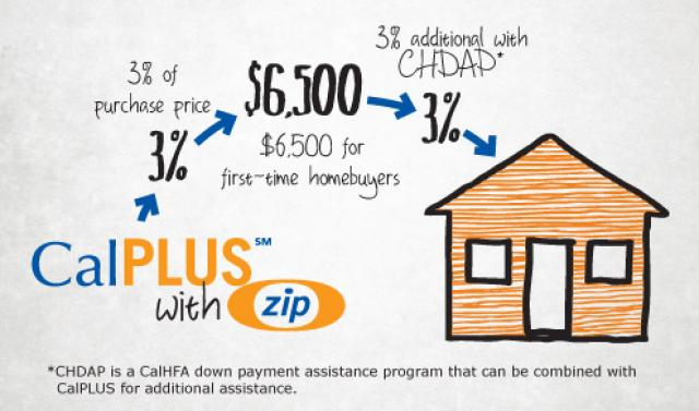 How the California Housing Financing Agency Helps First Time ...