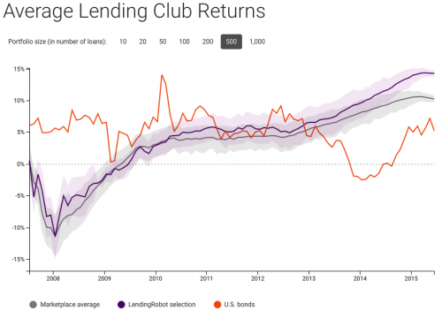 average lending club return