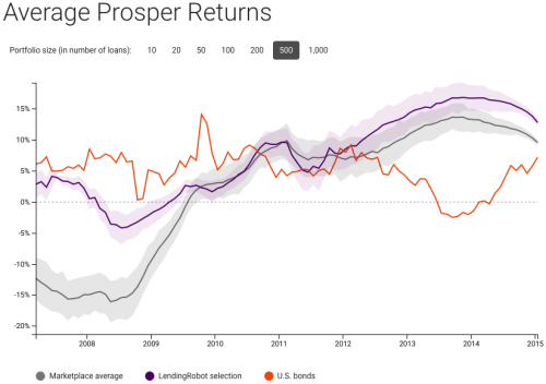 average prosper return