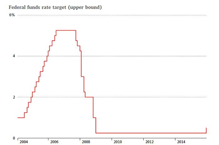 15-12-fed-rate-hike-dec-2015 rate hike