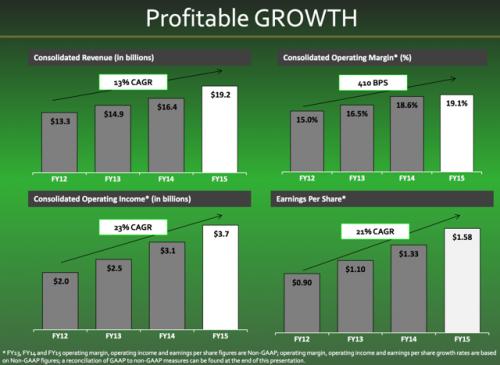 SBUX-2015-Growth