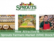 How Attractive is Sprouts Farmers Market SFM Stock