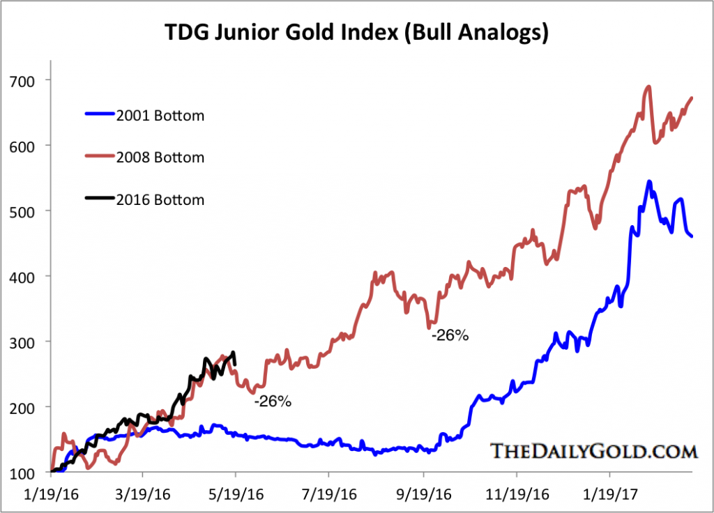 Junior Gold Bull Analog