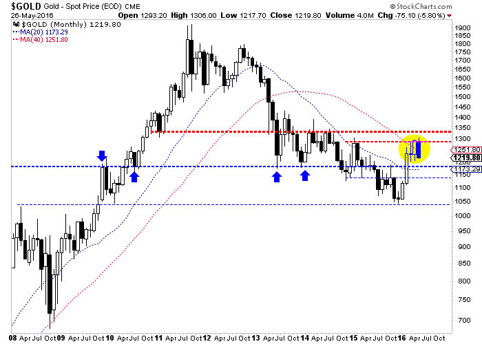 Gold Monthly Candles