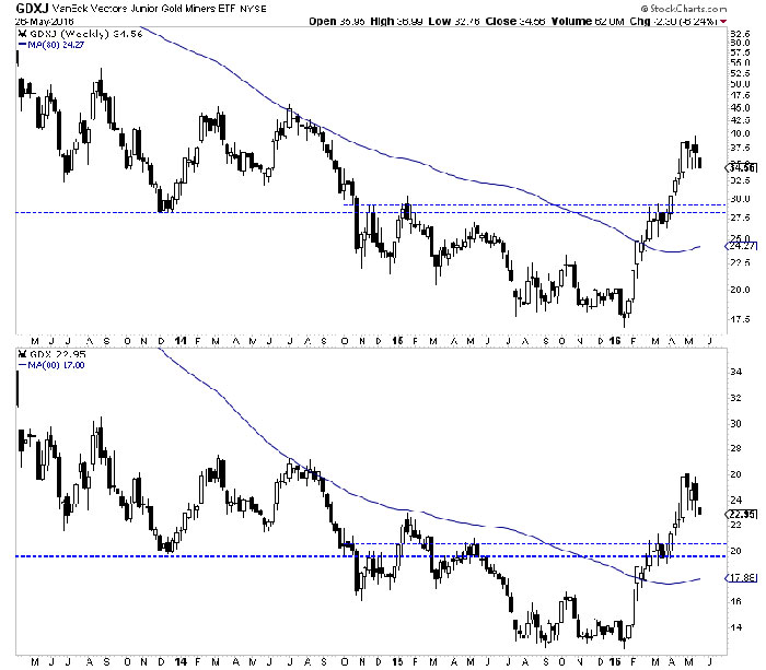 GDXJ & GDX Weekly Candles