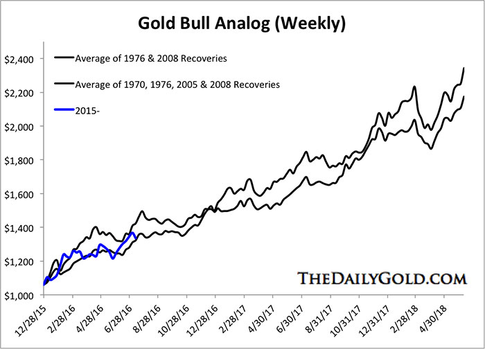 July152016GoldBullswk