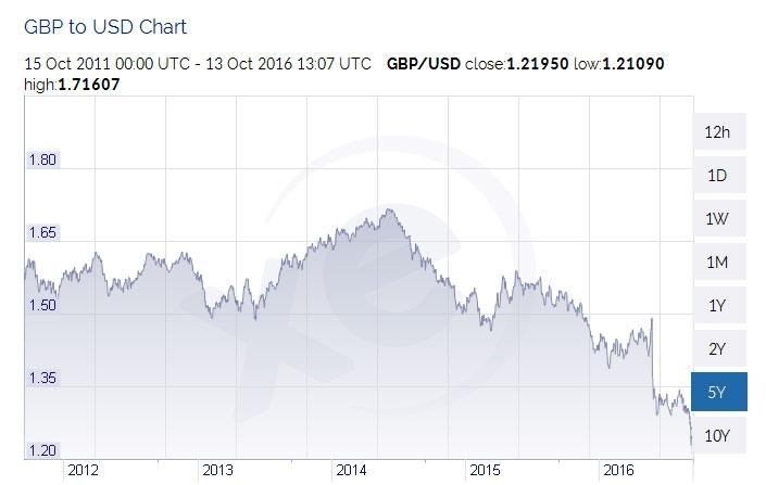 16-10-british-pound-to-usd