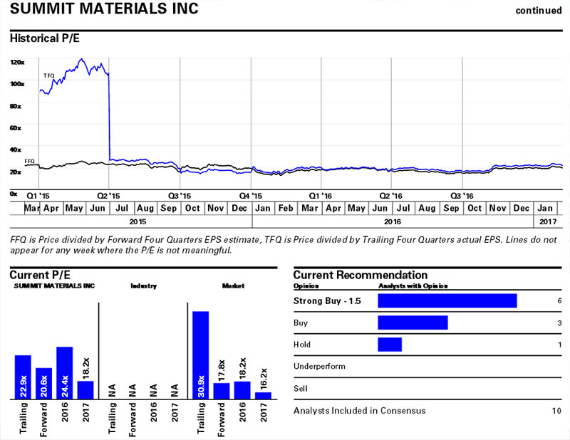 Summit Materials Inc has strong support from analysts
