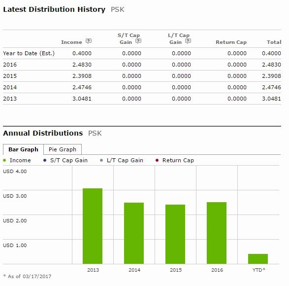 pff etf dividend history