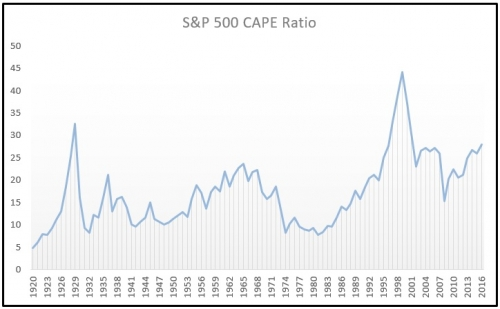 Shiller Price to Earnings Chart