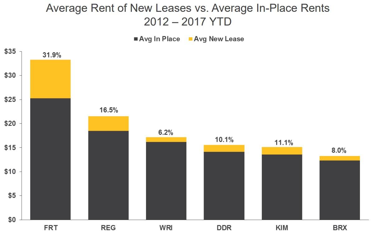 Average Occupancy Rate Rental Properties