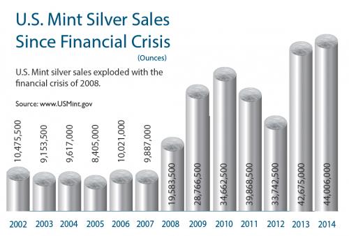 U.S Mint Silver Sales