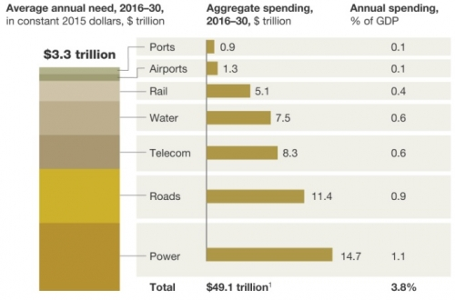 Infrastructure Investments Required