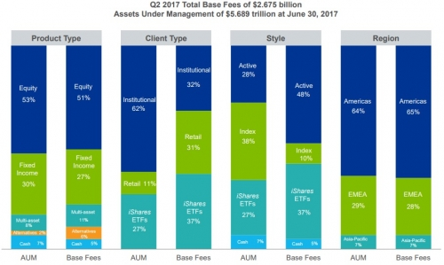 Blackrock AUM and Fees Chart
