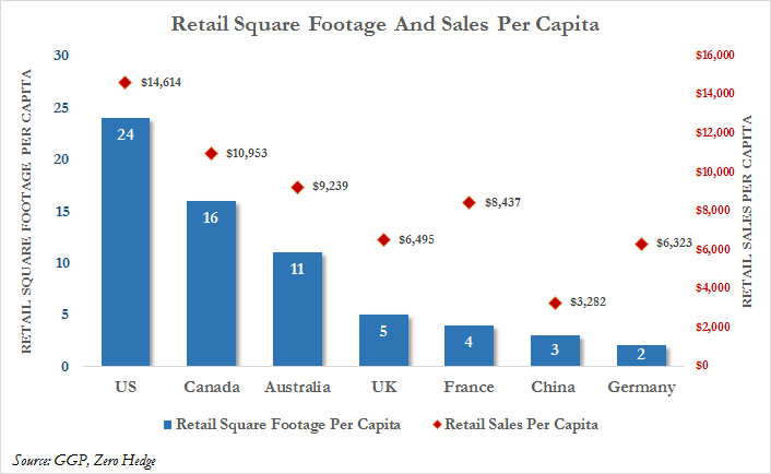 Retail Real Estate