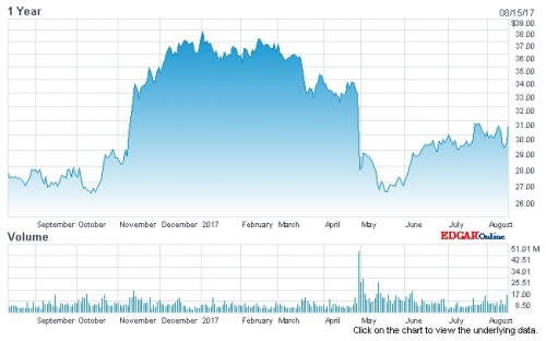 Synchrony Financial Stock Chart