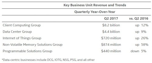 Intel Segment Revenue