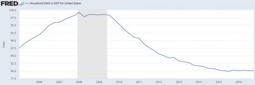 Household Debt to GDP November 2017