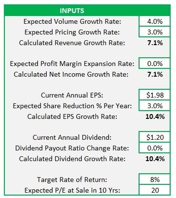 Starbucks Valuation Input