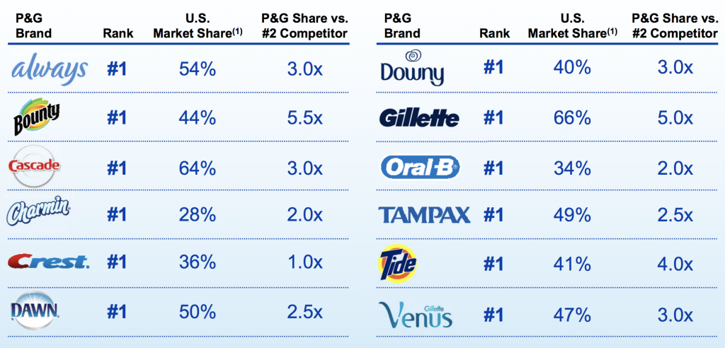 market analysis of the procter and gamble company Procter & gamble company (the) guru stock analysis  the nasdaq stock  market, inc (nasdaq), its affiliates, third party information providers, or any of.