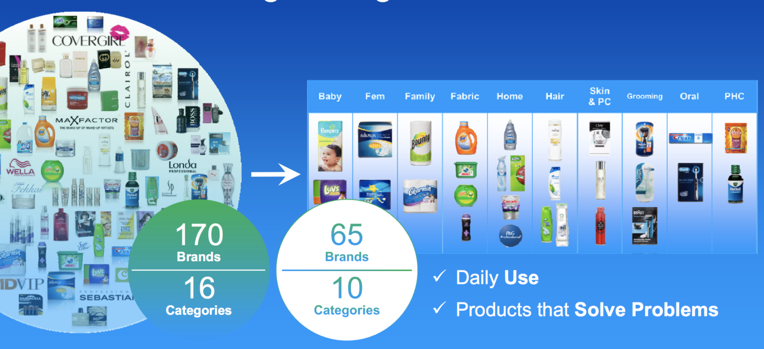 procter and gamble distribution channel Below is a sample from our p&g supplier list you can also find companies in the procter & gamble supplier network that have received recognition and awards.