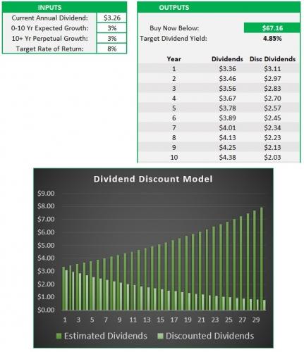 Ventas Dividend Discount Model