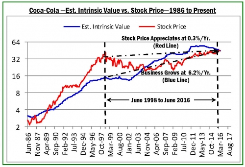 Coke Intrinsic Value