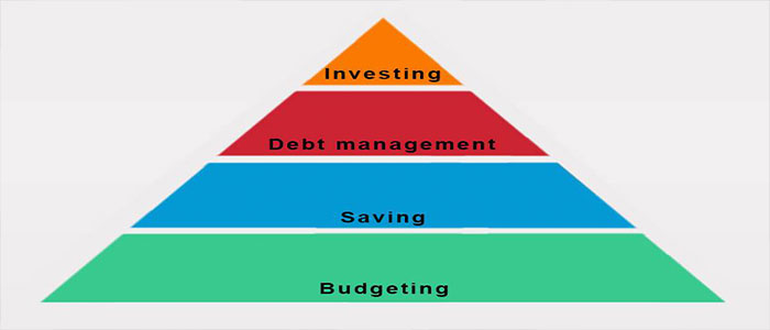 A pyramid of personal finance management