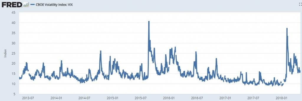 Volatility Index Vix May 2018 Chart