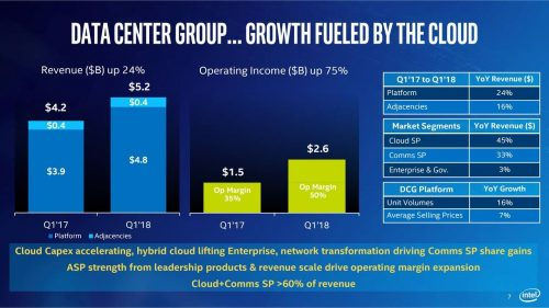 INTC Data Centers