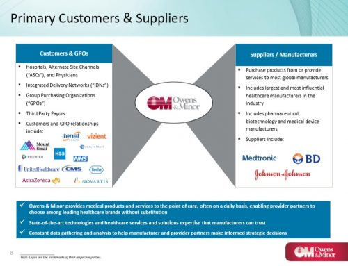 OMI Customers