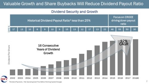 OXY Dividend