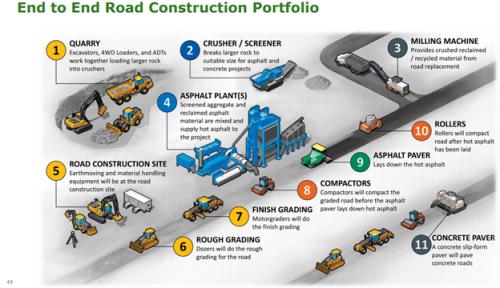 DE Road Construction
