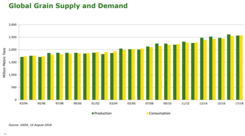 Global Grain Supply & Demand