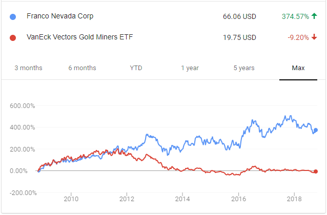 Franco-Nevada vs Gold Miners Chart