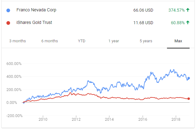 Franco-Nevada vs Gold Chart