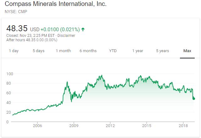 Compass Minerals Stock Chart