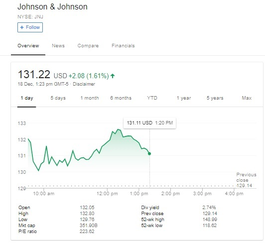 Johnson and Johnson shares fall