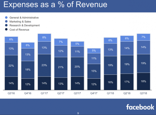 FB Expenses