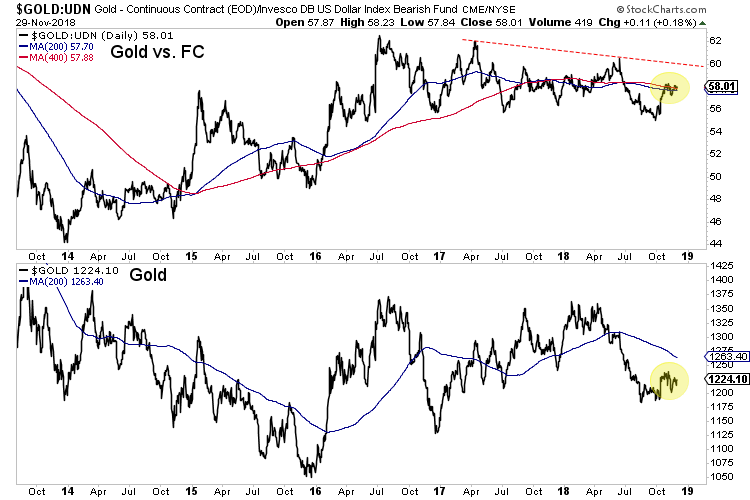 gold vs foreign currencies