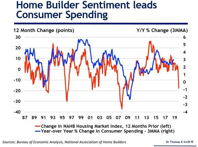 home builder sentiment
