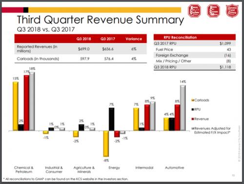 KCS Q3 Revenue